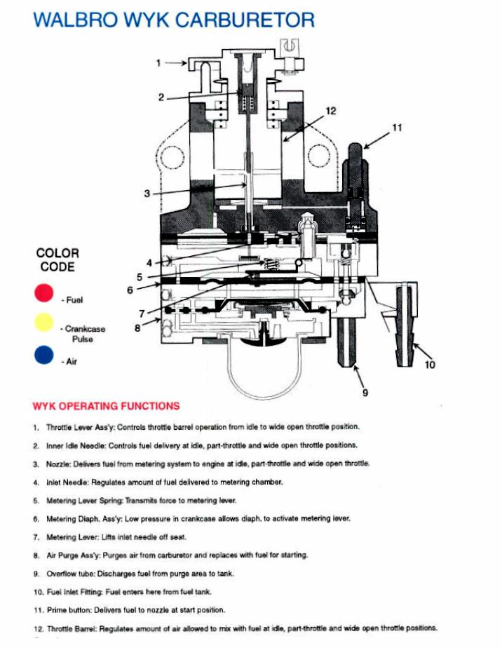 4 stroke engine wiring diagram schematic service schematics gas and electric scooters two cycle 50cc two stroke engine wiring diagram